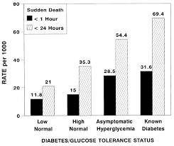 sudden death impaired glucose tolerance and diabetes in ese figure