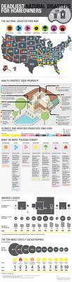 best ideas about natural disasters storms deadliest natural disasters for homeowners might come in handy since we ll be