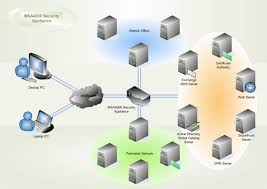 mesh network topology and architecturesecurity network  outlook web access  wan diagram
