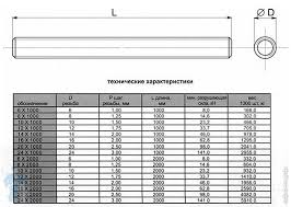 *<b>Шпилька DIN976</b> M 8 х 100 (в компл. <b>гайки</b> DIN934 шайбы ...