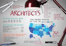 how to become an architect com architects in the hopes that this information would help those on the fence such a large decision we also created this visual to give readers an