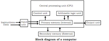 block diagram of computer  basic computer science   block diagram of computer png