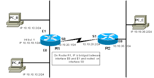 understanding and configuring vlan routing and bridging on a    network diagram