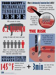 safe food handling fact sheetsinfographic  jpg    pdf  middot  microwave ovens and food safety