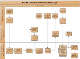employee onboarding process flow chart   pngprocess flow diagrams in excel photo album diagrams