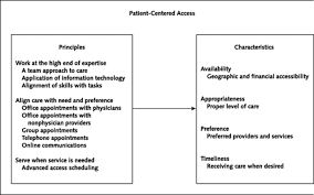 innovations in access to care a patient centered approach image 9ff1