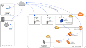 preparing your network for a simple ad directory   amazon workspacesamazon workspaces network architecture