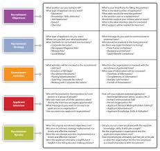 recruiting figure 10 1 model of employee recruitment