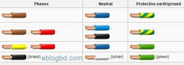 electrical cable color code and size practices recognized electrical cable color code