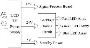 introduction to led backlight driving techniques for liquid rgb led backlight circuit block diagram of an lcd tv power supply