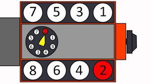 firing order of 265 to 350 chevrolet smallblock v8 animated firing order of 265 to 350 chevrolet smallblock v8 animated
