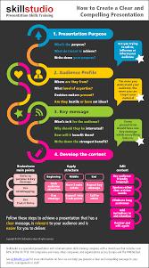 presentation interview skills training in london from skillstudio presentation skills infographic