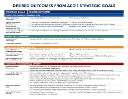 our strategic direction american college of cardiology click here to this presentation as a print quality pdf >>>