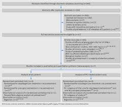 reappraisal of thienopyridine pretreatment in patients non st fig 1 flow chart of study selection