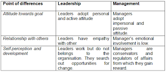 leadership and management essay  the writepass journal
