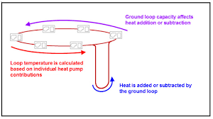 Modeling Ground Source Heat Pump Systems and Equipment in ...
