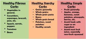 Kuvahaun tulos haulle healthy carbs