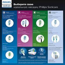 <b>Набор насадок Philips HX6042/33</b> Sonicare For Kids для детей, 2 шт