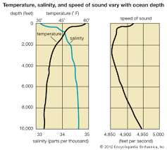 Art The graph on the left shows how temperature and salinity vary with depth  Kids Britannica