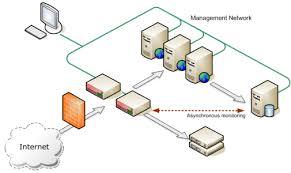 cloud computing diagram visio