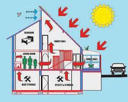 Solar Hybrid Home Plan