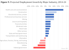 not your mother s labor market analysis united states joint a dynamic labor force the ability to adapt to the skills demanded in the labor market will continue to be an imperative for a strong economy