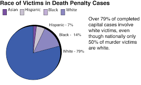 arbitrariness death penalty information center race of victim chart