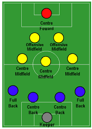 soccer positions   coach mark soccerthe coach mark soccer club can provide a free  custom pdf diagram showing formations like this  please   the new website by clicking here   coach mark