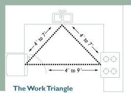 work triangle x
