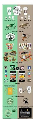starbucks swot starbucks vs caffe bene visual ly starbucks vs caffe bene infographic
