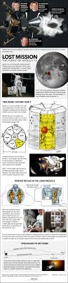 How NASA's Dangerous Apollo 13 Survival <b>Mission</b> Worked ...