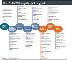 strengths list 1 dan black on leadership strengths list 1