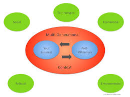 strategic foresight after the millennials generation consulting porter s five forces or traditional swot strength weaknesses opportunities threats the job now is to integrate the micro environmental conditions