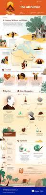 17 best ideas about alchemist book the alchemist the alchemist infographic