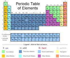 Periodic Table and Its Properties Homework Help   Assignment Help     TutorsGlobe     Periodic Table and Its Properties Homework Help jpg