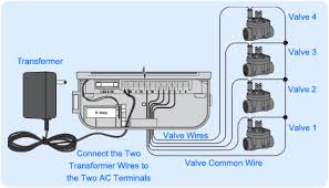 irrigation wiring diagram irrigation wiring diagram wiring Common Wiring Diagrams sprinkler com wiring a sprinkler controller irrigation wiring diagram you will need one wire for each common wiring diagrams three wire switch