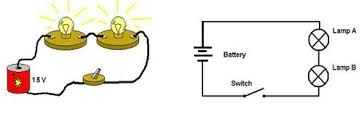 bulbs  amp  batteries in a row   activity   www teachengineering orgon the left  a drawing of a series circuit composed of one battery  two