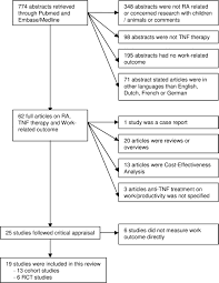 the effect of biological agents on work participation in figure