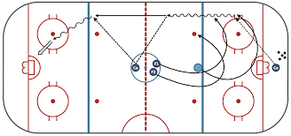 ice hockey positions diagram   ice hockey diagram   entering    ice hockey diagram   penalty kill forecheck angling drill