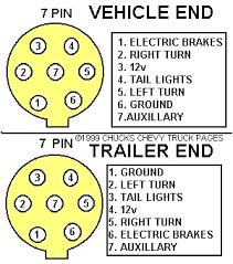 trailer plug wiring diagram way trailer image semi trailer plug wiring diagram wiring diagram and hernes on trailer plug wiring diagram 7 way