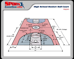 high school college basketball court dimensions diagram   court    basketball high school court dimensions diagram lrg