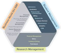 education sector solutions for staff researchers students what if your student information system supported growth