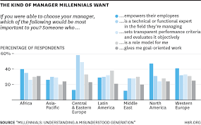 what millennials want from work charted across the world w150217 bresman kindofmanager