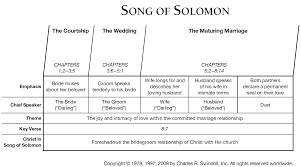 song of solomon commentary precept austin adapted from