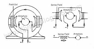 wiring diagram for series wound dc motor wiring dc motor generator diagram all about repair and wiring collections on wiring diagram for series wound