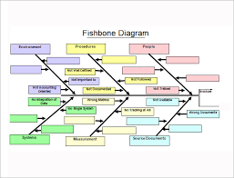 sample fishbone diagram template      free documents in pdf  word    fishbone diagram excel