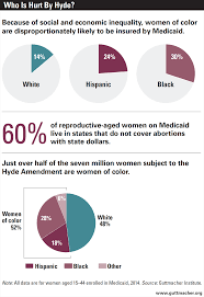 abortion in the lives of women struggling financially why a number of studies conducted over the last four decades have assessed the impact of the hyde amendment 18 to afford an abortion many low income women