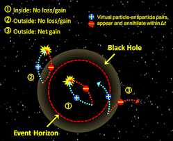 how does a black hole evaporate if   icle falls in and the    illustration from my  layman  essay  questioning hawking radiation  pdf