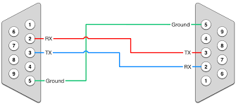 crossover or null modem vs straight through serial cable simple null modem cable