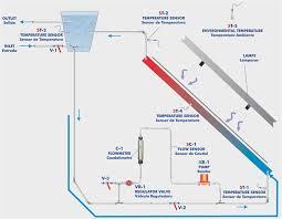 Computer Controlled <b>Thermal</b> Solar Energy Basic <b>Unit</b>, with SCADA ...